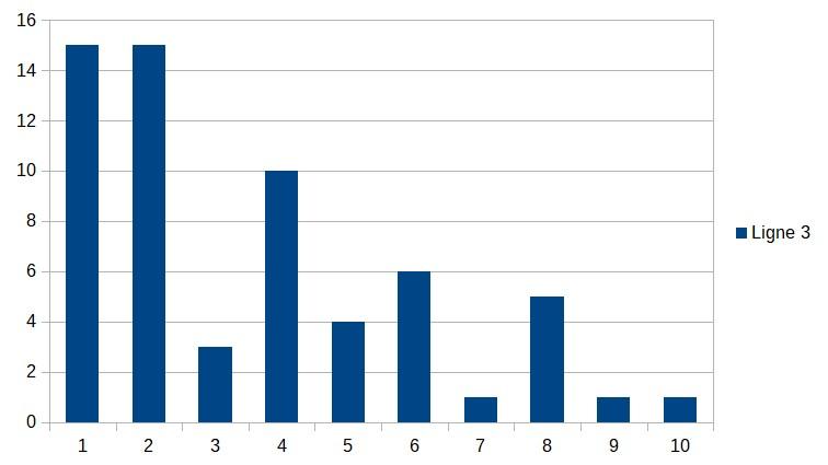 Participants 21 avril17